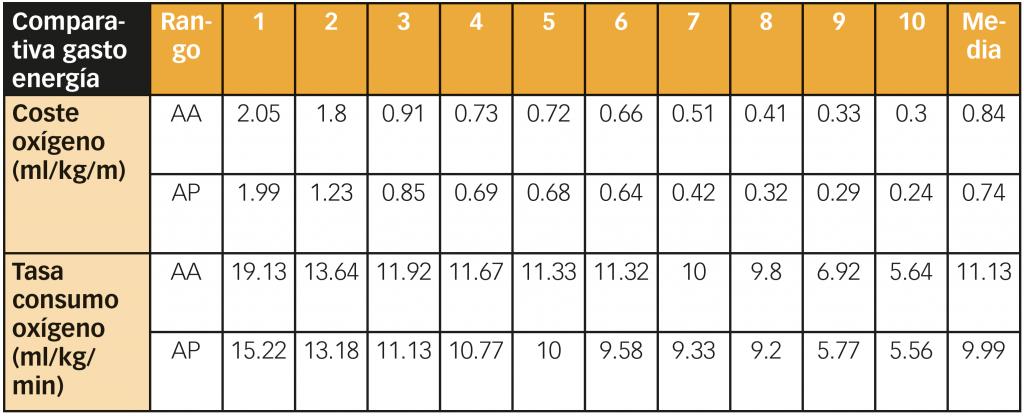 Comparación de andador anterior y posterior - Rehapedia- Rehagirona