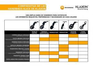 Comparativa handbikes Klick de Klaxon - Rehagirona