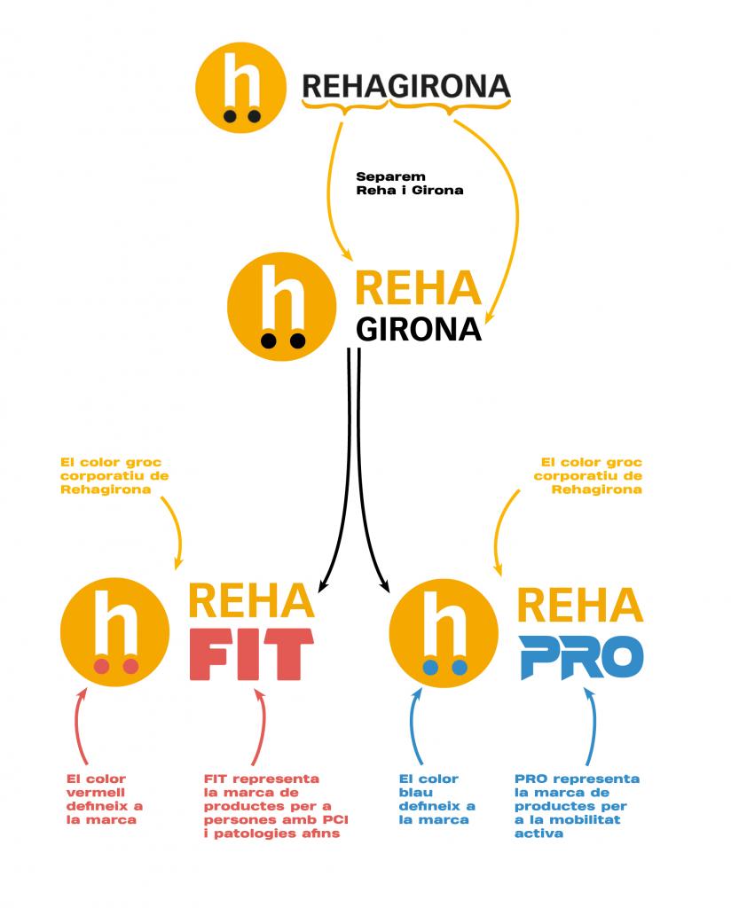 Creem RehaFit i RehaPro, dues noves marques per aportar més valor i facilitar la segmentació dels nostres productes - Rehagirona