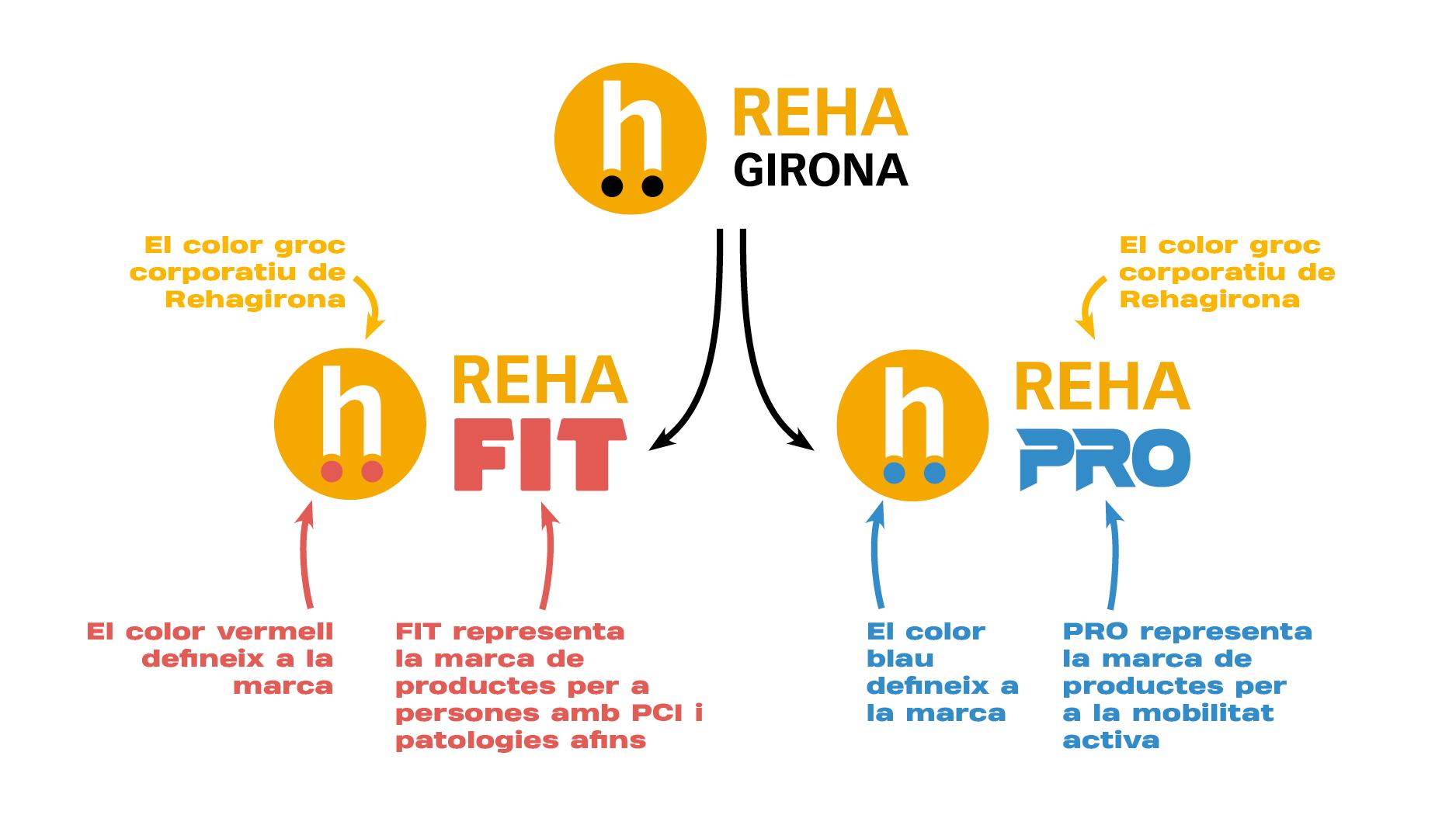 Creem RehaFit i RehaPro, dues noves marques per aportar més valor i facilitar la segmentació dels nostres productes
